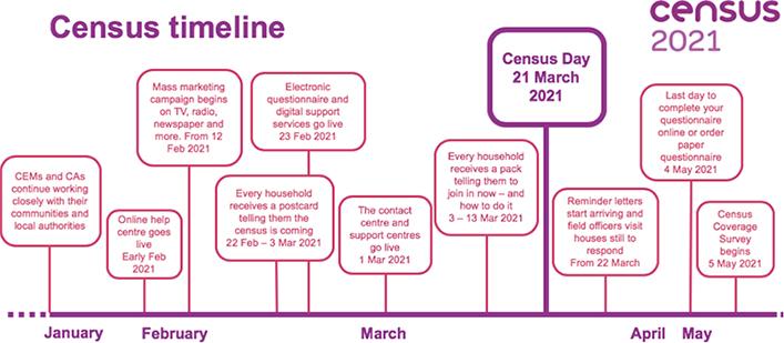 Census timeline - Census 2021